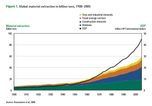 UNEP Extraction of Resources graph